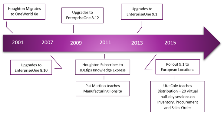 Houghton International's JD Edwards EnterpriseOne Timeline