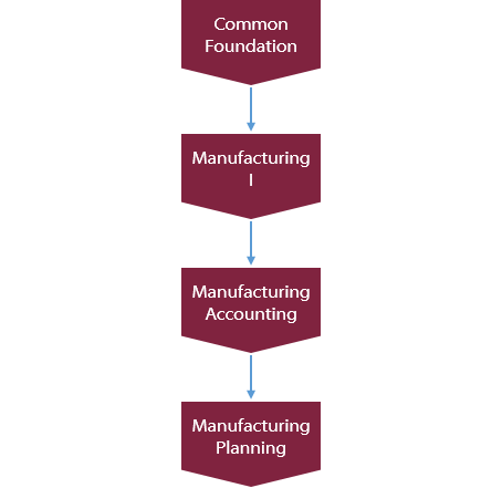 Recommended Manufacturing Training Path